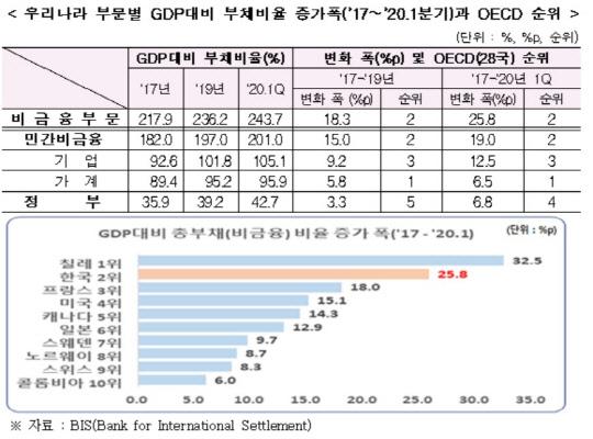 2017-2020년, GDP대비 국가 총부채 25.8%p↑…OECD 2위